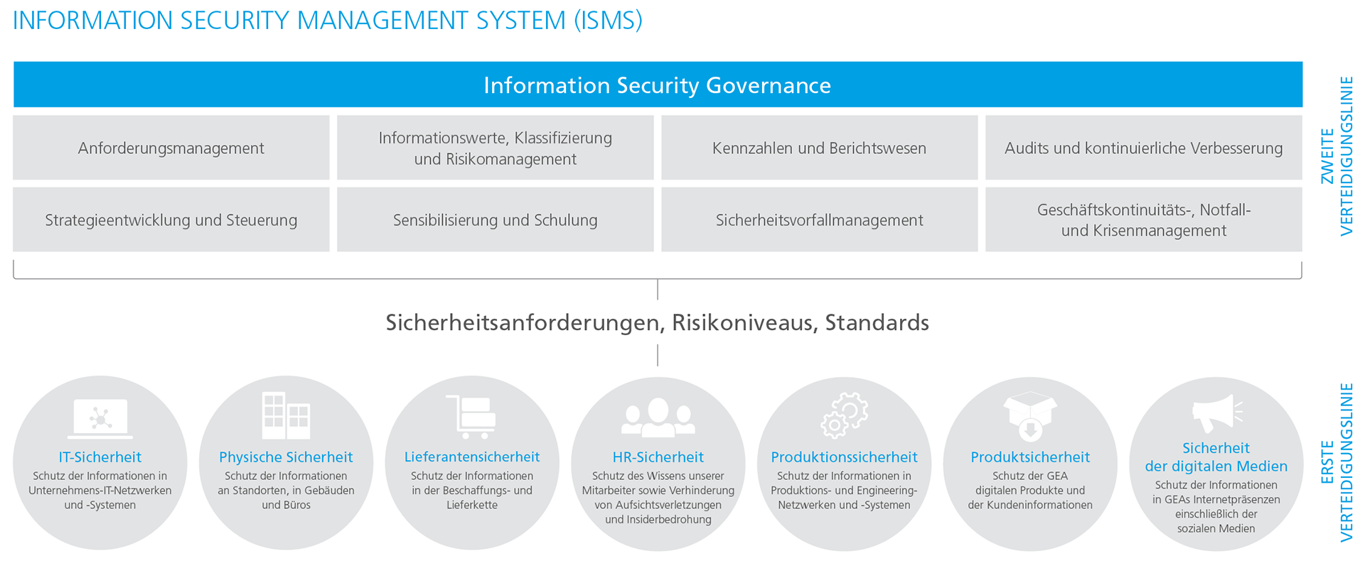 Global Information Security Management System (ISMS) based on ISO/IEC 27001