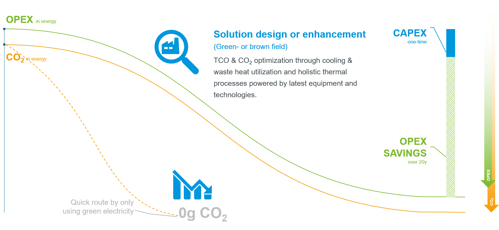 By combining GEA's knowledge of processes with its cooling and heating requirements in the planning phase, it is possible to significantly improve the energy balance and reduce CO2 emissions. Graphic: GEA