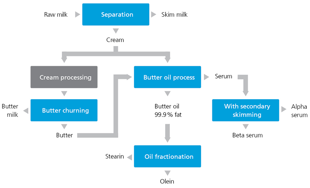 Process of making AMF from cream