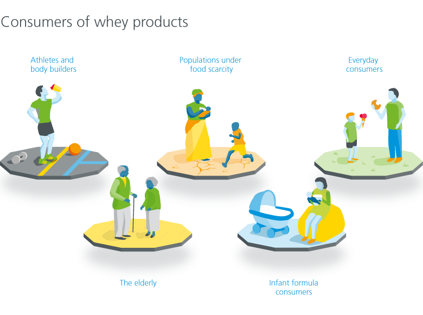 Target group of whey