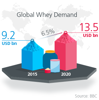 Global Whey Demand