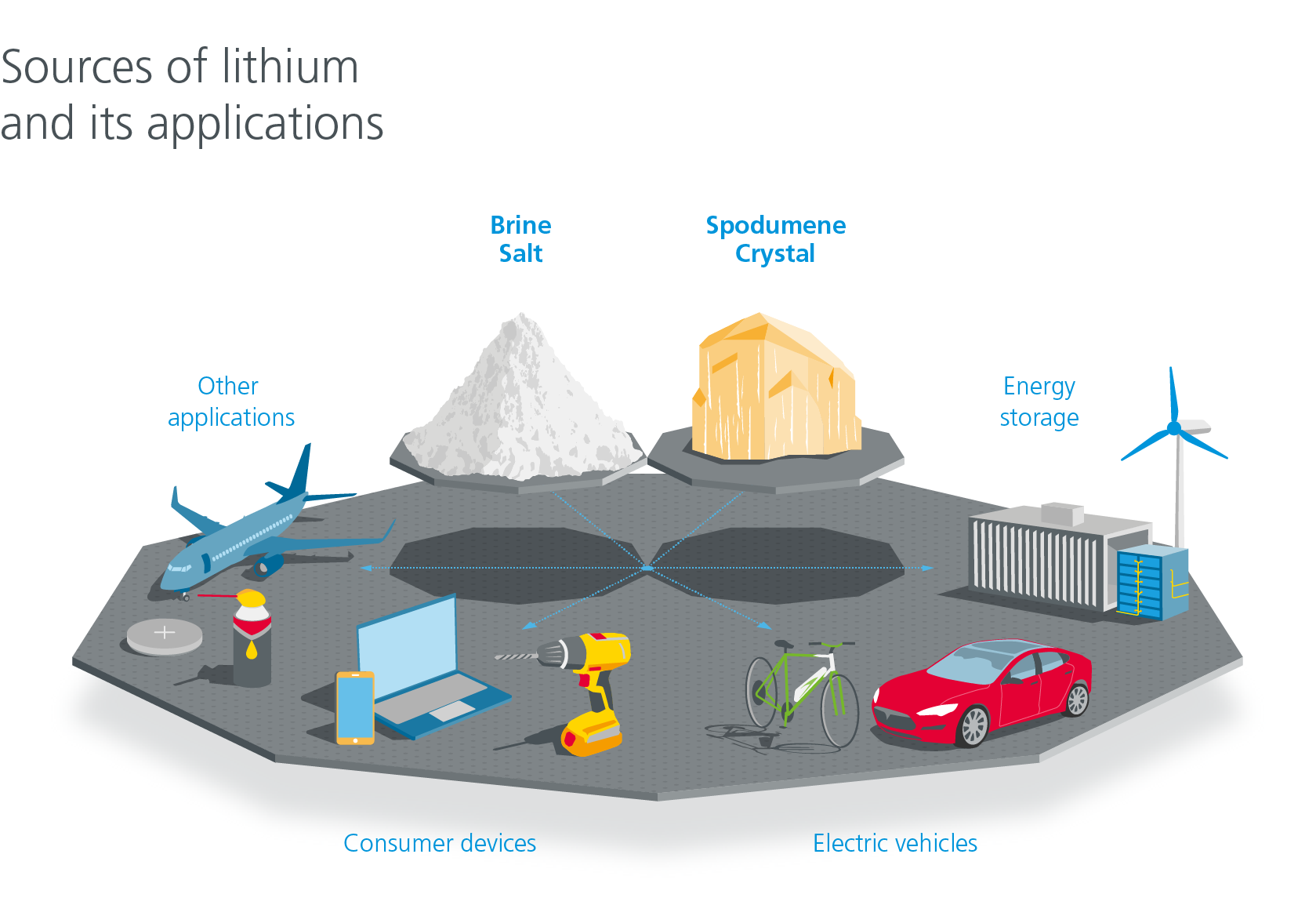 Applications of lithium