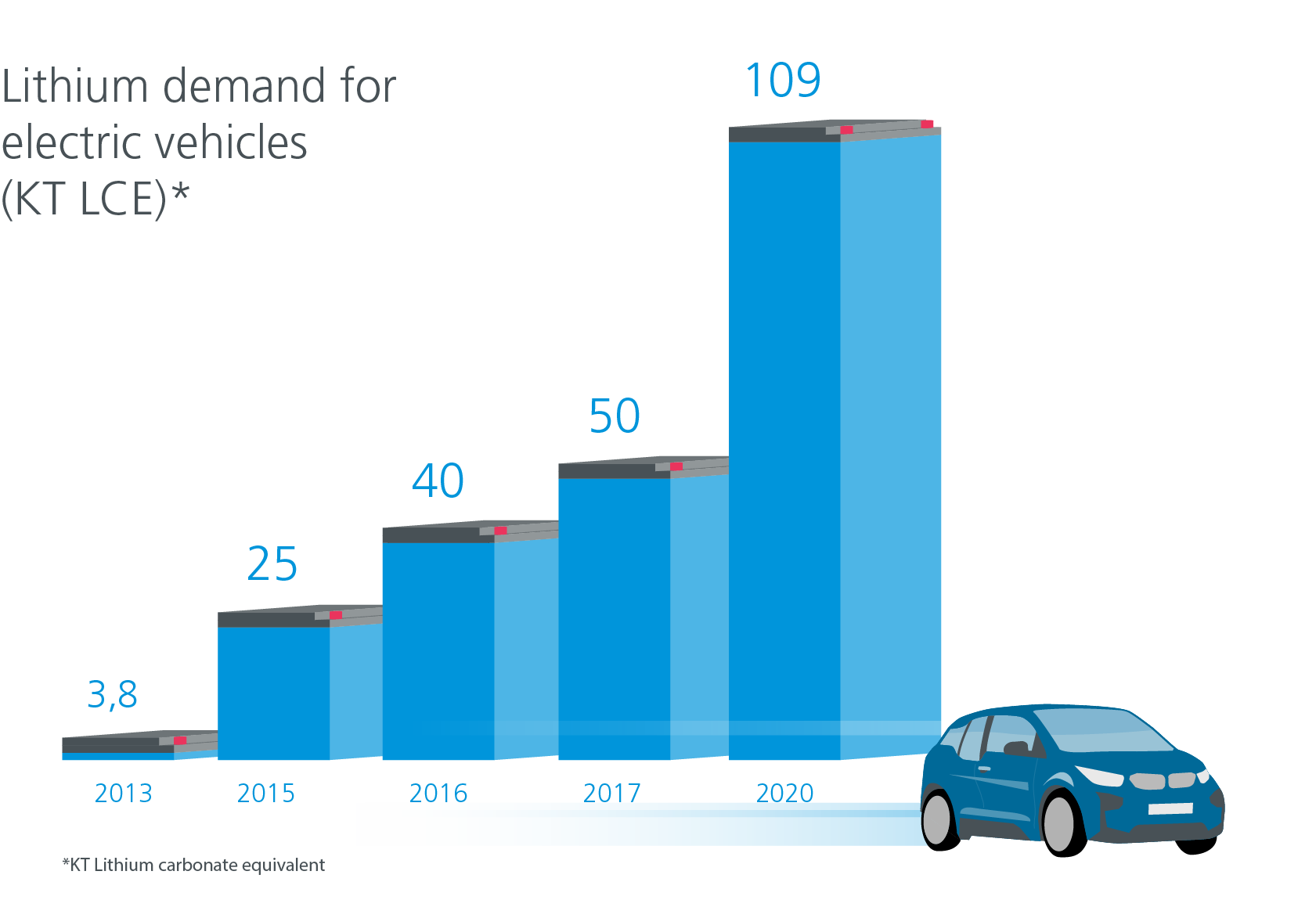 Lithium demand for e-vehicles