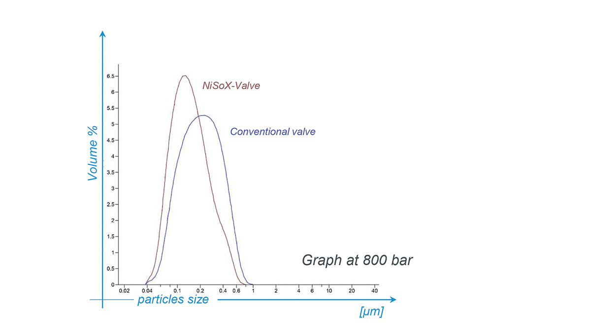 Particles distribution figure