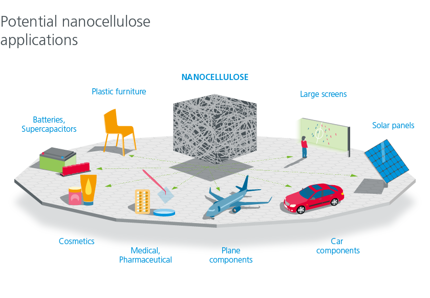 Applications of nanocellulose