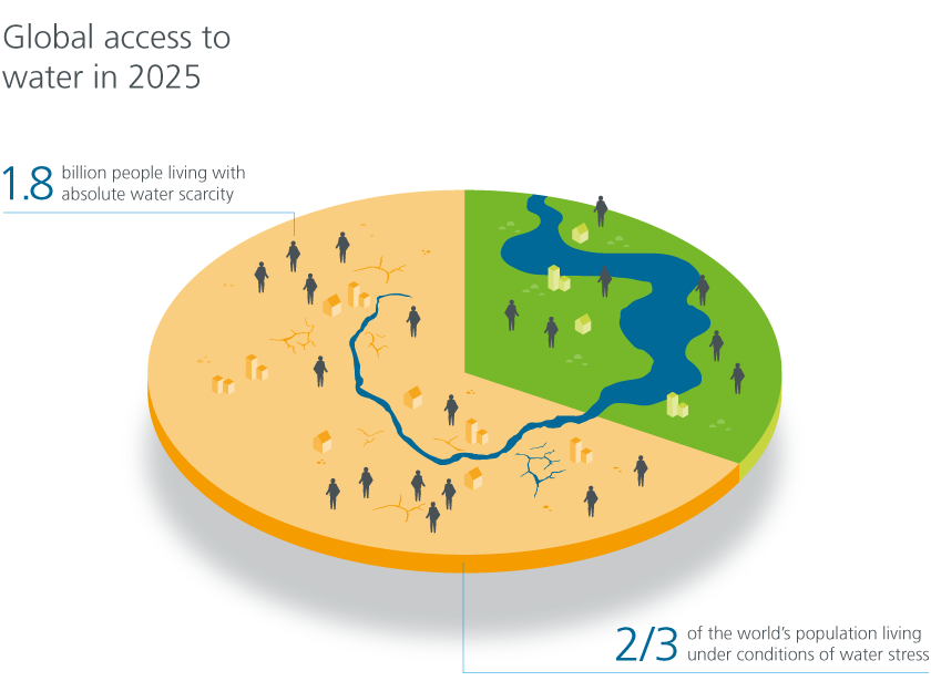 Global access to water in 2025