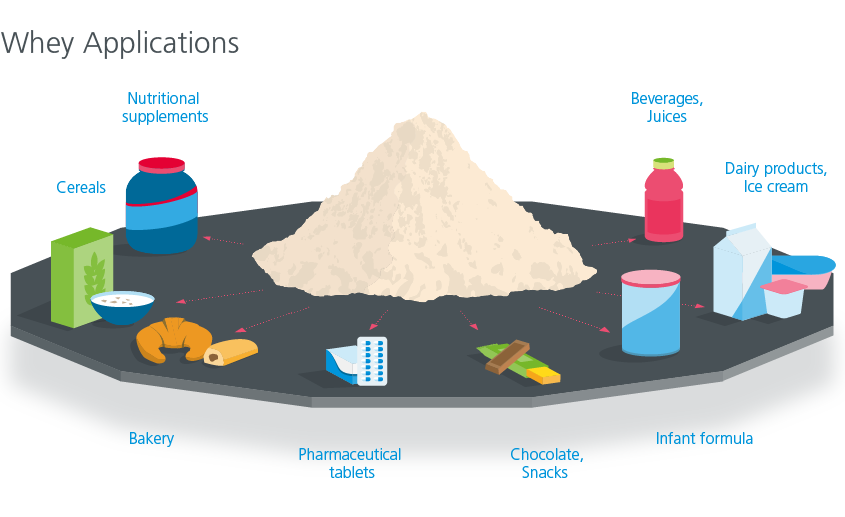 Whey applications
