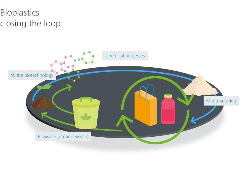 Bioplastics closing the loop