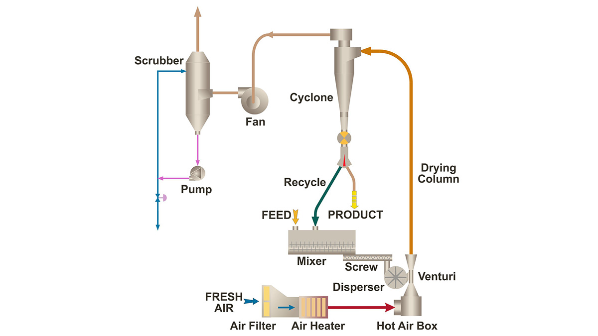 Flash drying process diagram
