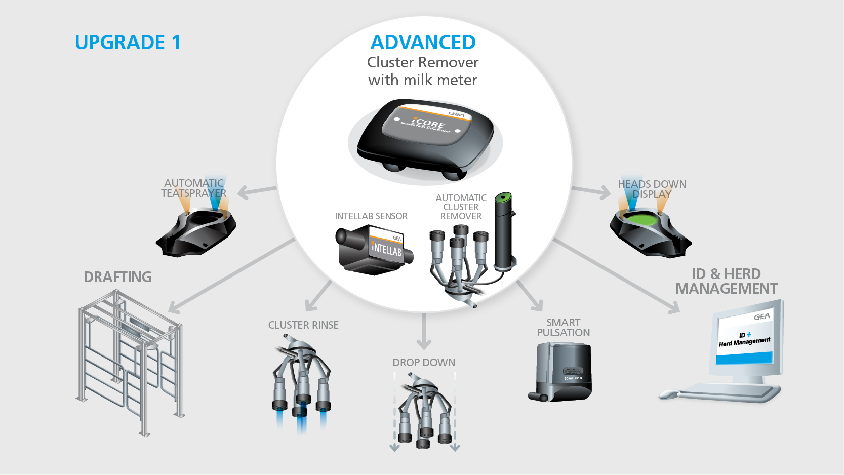 iCore milking point controller advanced intellab
