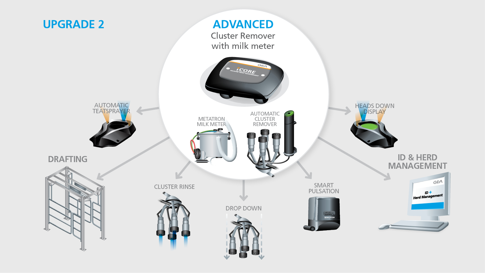 iCore milking point controller advanced metatron