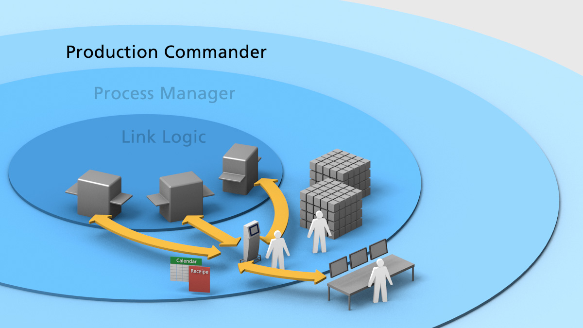 Production Commander