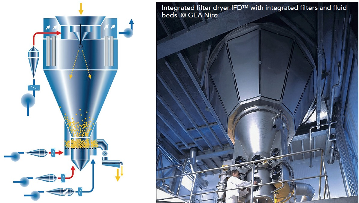 Integrated filter dryer IFD™ with integrated filters and fluid beds