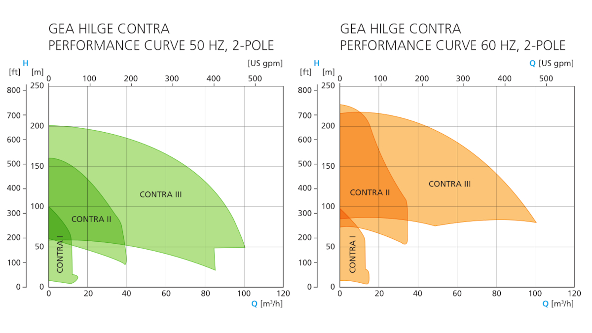 GEA Hilge CONTRA performance curves
