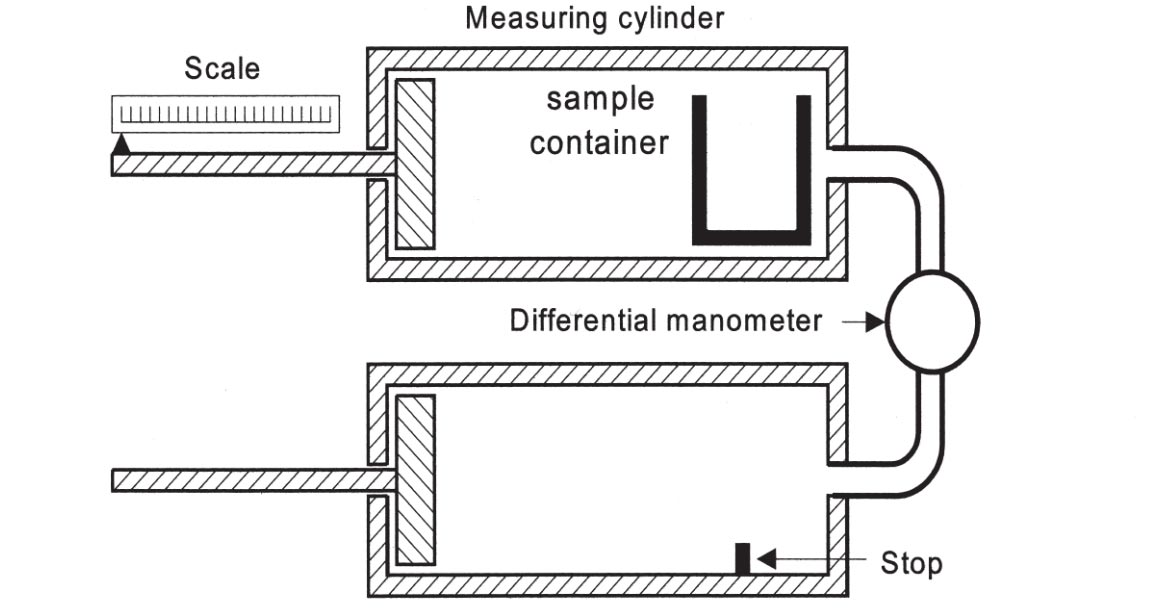 Principle of air pycnometer
