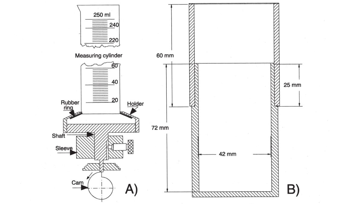 The principle of the Engelsmann Stampfvolumeter (A) and the GEA Niro method (B)