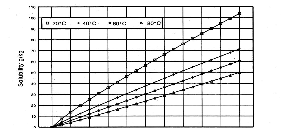 Solubility of CO2 in water at various pressures