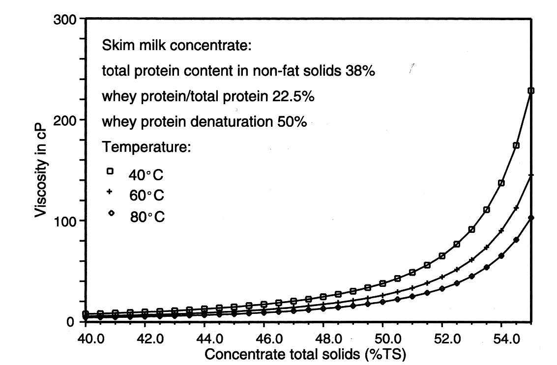 The influence of temperature on viscosity.