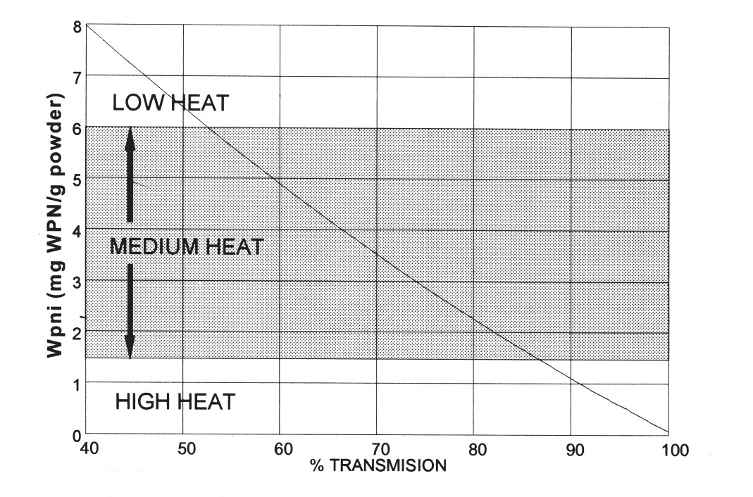 Curve for transformation of % transmission to WPNI (mg un-denatured whey protein per g powder)
