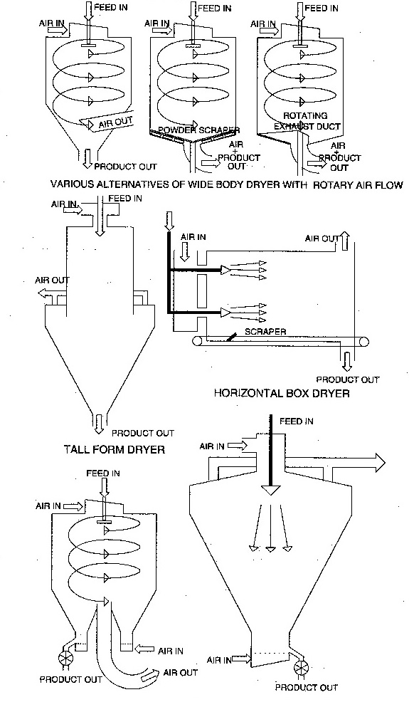 Components of a spray drying installation on