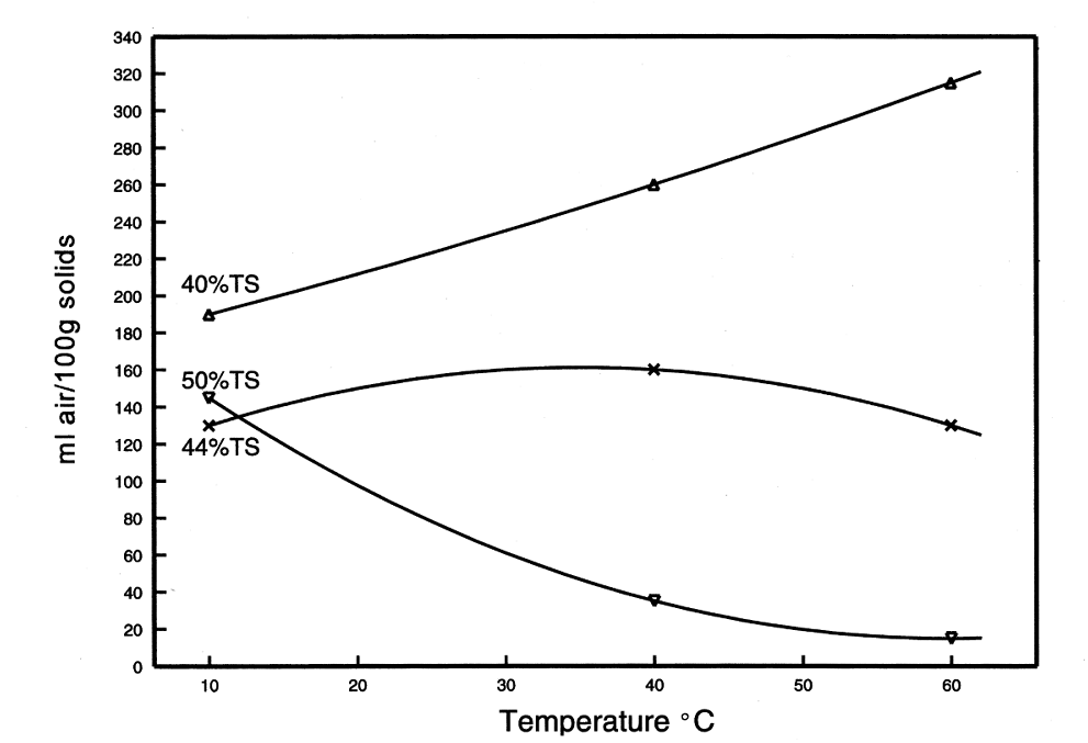 Whipping ability of skim milk concentrate at various % TS and temperatures
