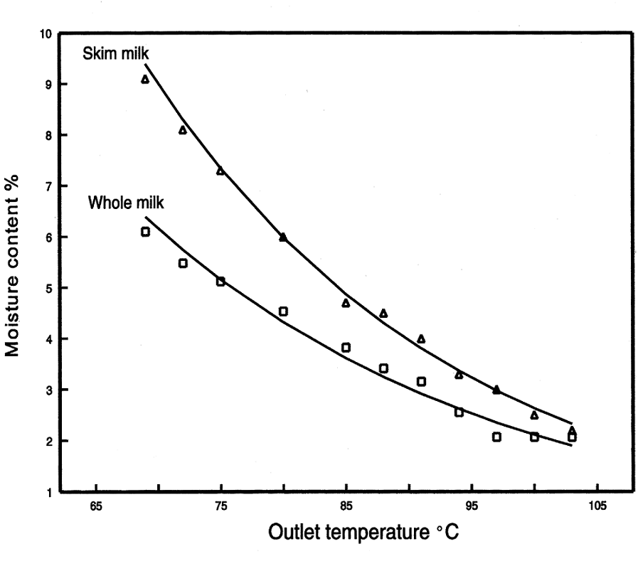 The relation between powder moisture and outlet temperature