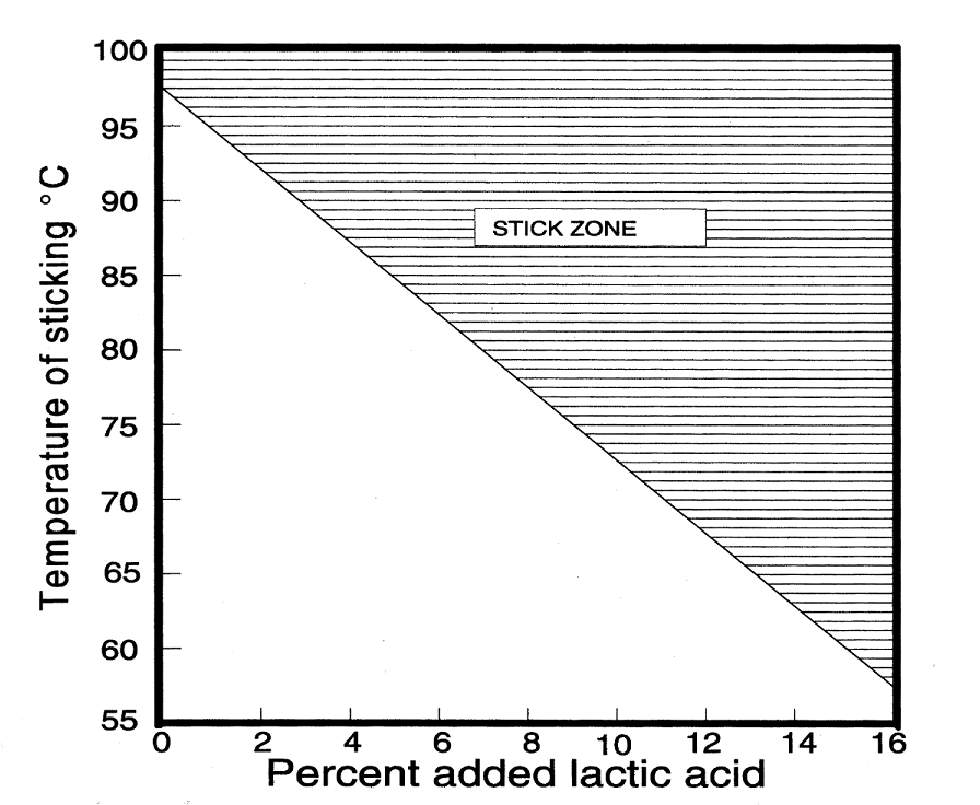 Influence of added lactic acid on sticking temperature