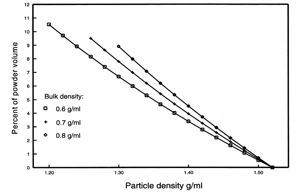 The contribution of occluded air (expressed as particle density) to the total powder volume of skim milk powder