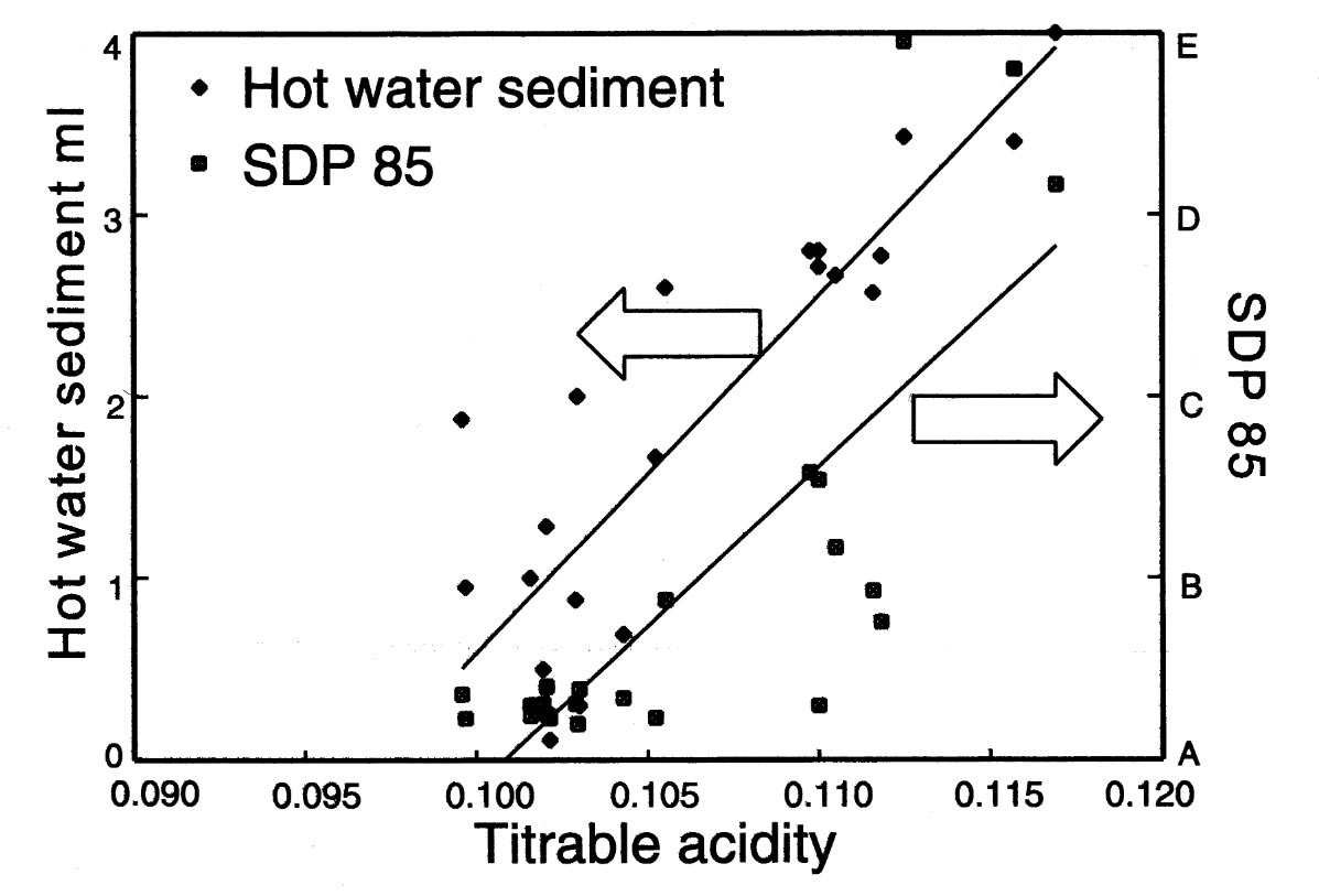 Influence of titratable acidity on Hot Water Test and SDP 85
