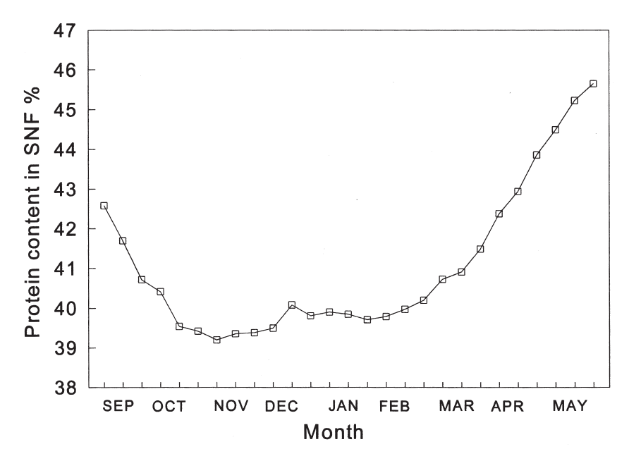 An example of seasonal variation in protein content
