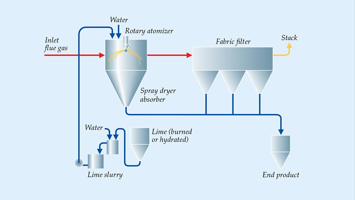 Sda Spray Dryer Absorber Assorbitore Atomizzatore
