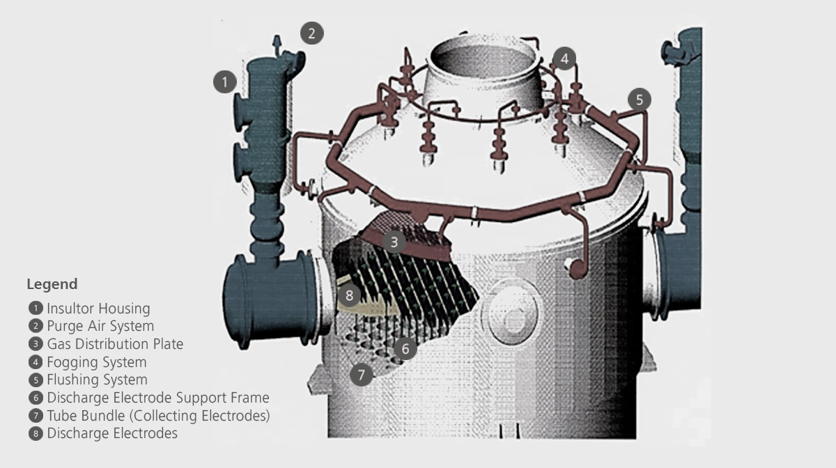 wet electrostatic precipitator features