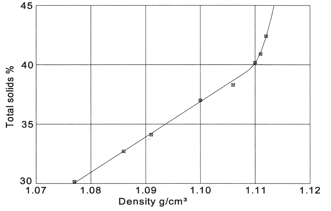 Relationship between total solids content and density of 80% protein concentrate at 20°C.