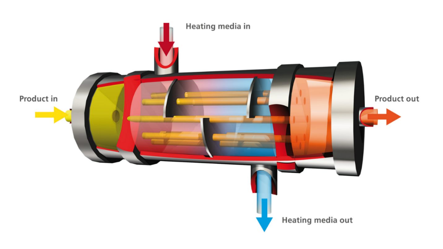 Inside a multi tube heat exchanger