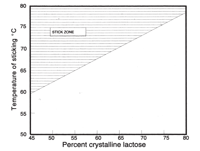Influence of pre-crystallisation on sticking temperature