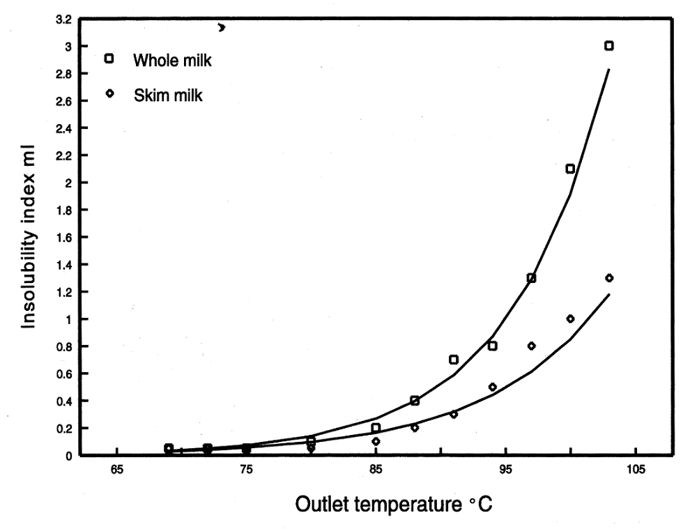 The influence of outlet temperature on insolubility index at constant inlet temperature of 200°C and 48% concentrate total solids