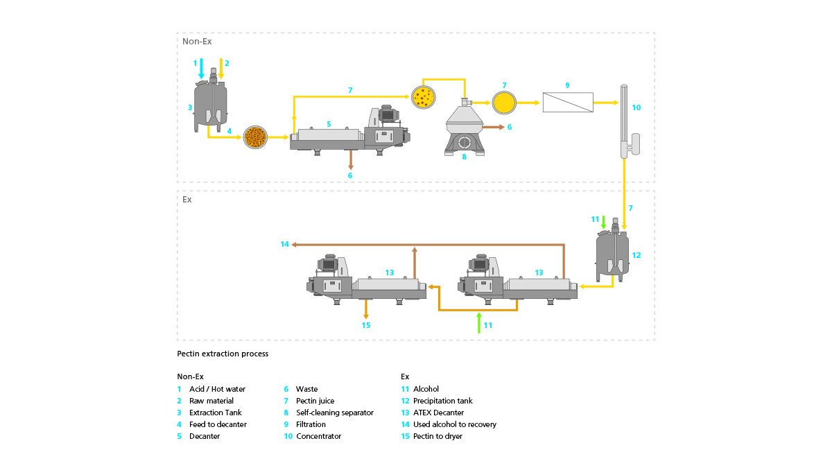 Pectin extraction process using GEA decanters and separators, also in ATEX design