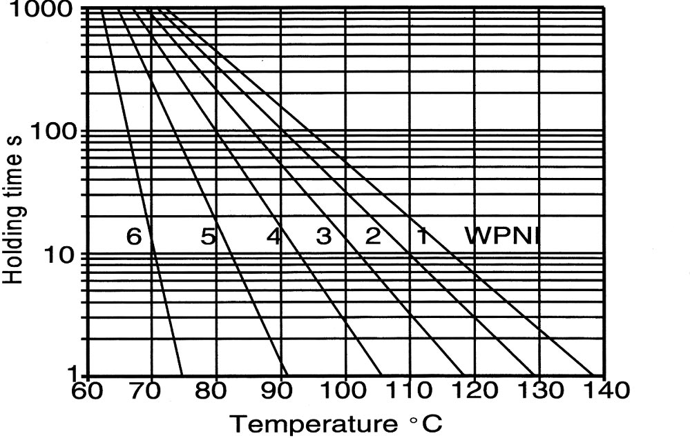 Guideline for time/temperature relation of WPNI