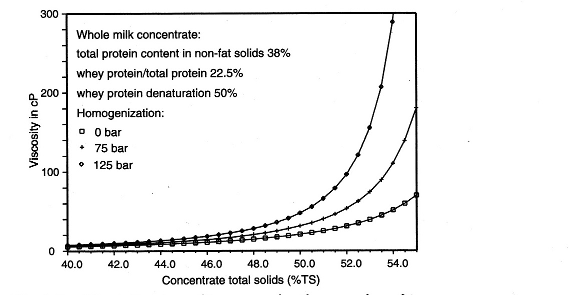 The influence of homogenization on viscosity.