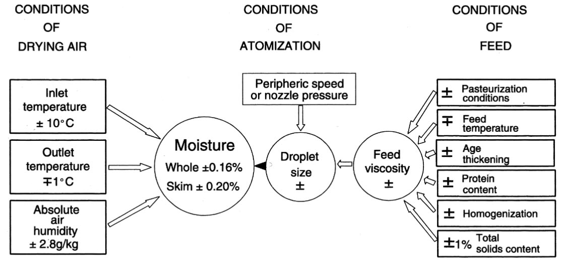 Influence of various factors on moisture content
