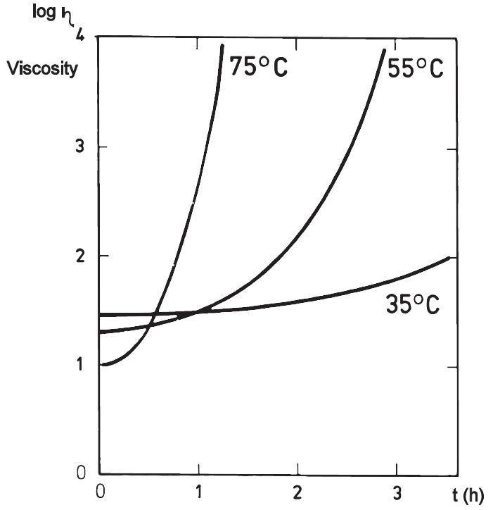 Age-thickening as a function of temperature (skim milk 48.5% solids)