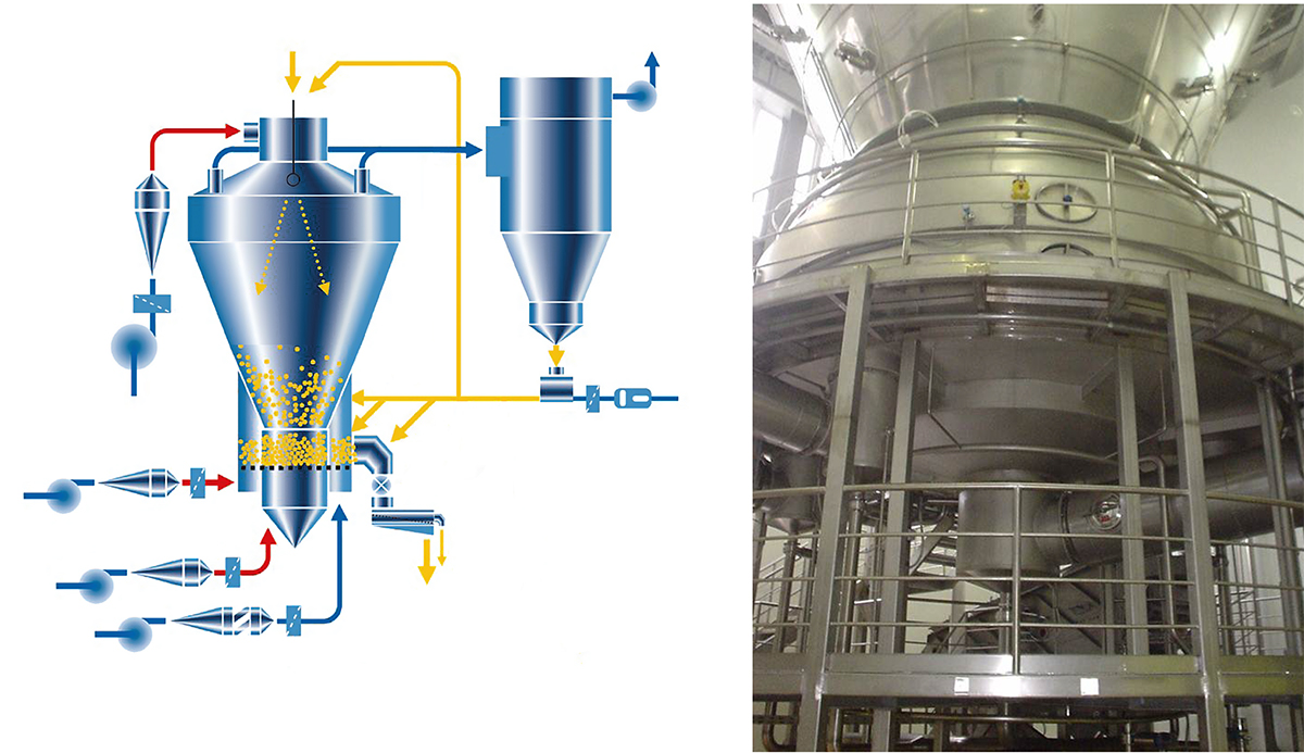 Multi stage dryer MSD™-PF with integrated fluid beds and external CIP-able bag filter SANICIP™