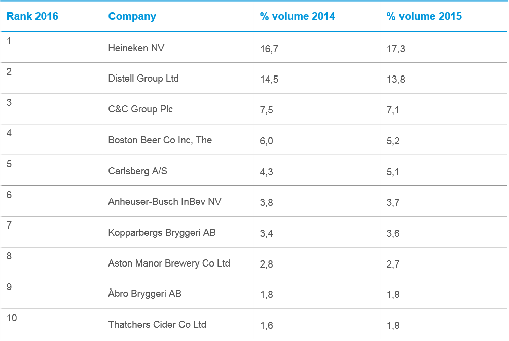 Figure 2: Cider/Perry: Top 10 Global Companies by Volume 2015-2016