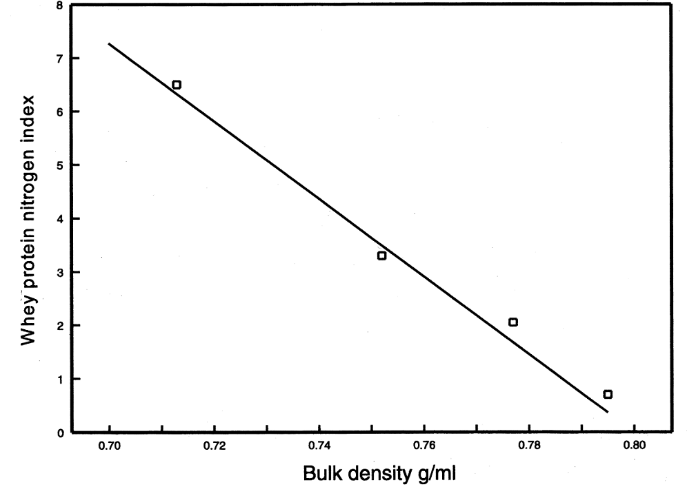 Influence of heat treatment (as WPNI) on bulk density of skim milk powder