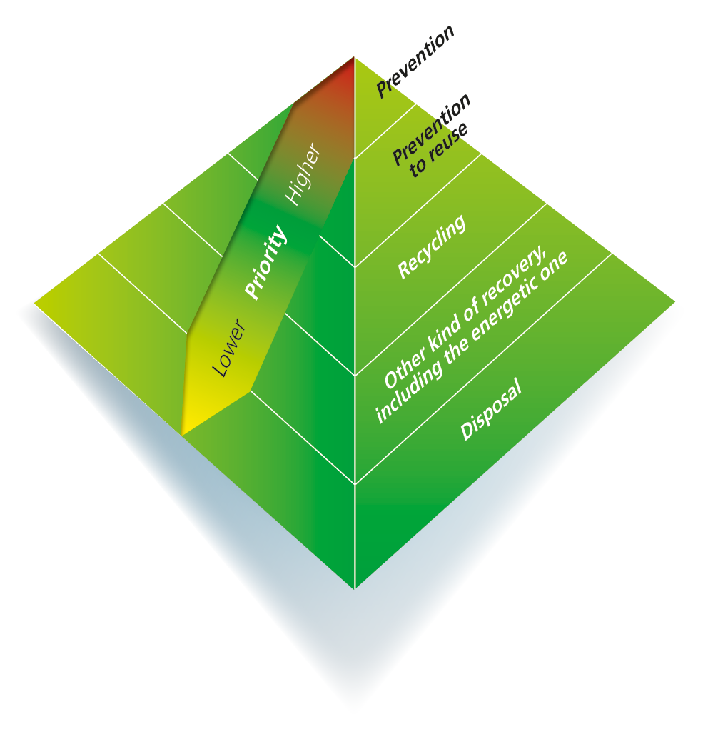 The priority pyramid hierarchy for primary and secondary packaging material
