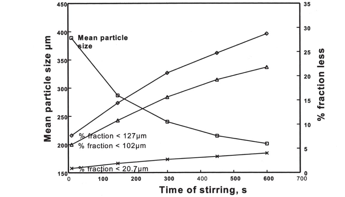 The effect of agitation on mean particle size and generation of fines during Malvern measurement
