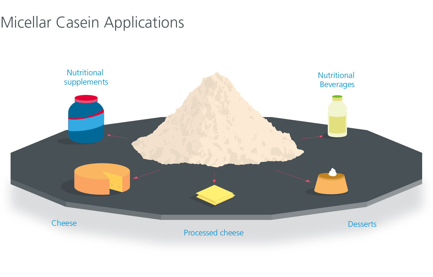 Micellar Casein applications