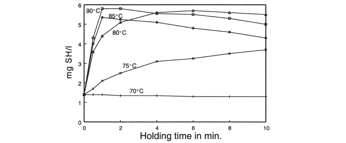 Creation of SH-groups in milk at various temperatures and times