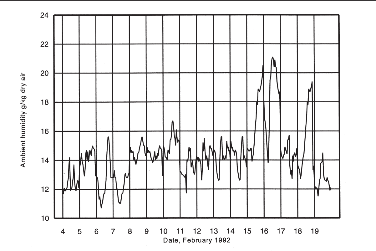 An example of ambient humidity fluctuations