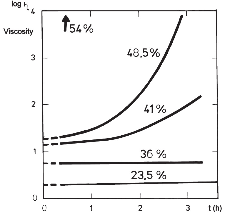 Age-thickening as a function of solids content (skim milk 55°C)